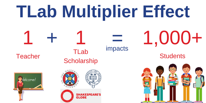 TLab Multiplier Effect